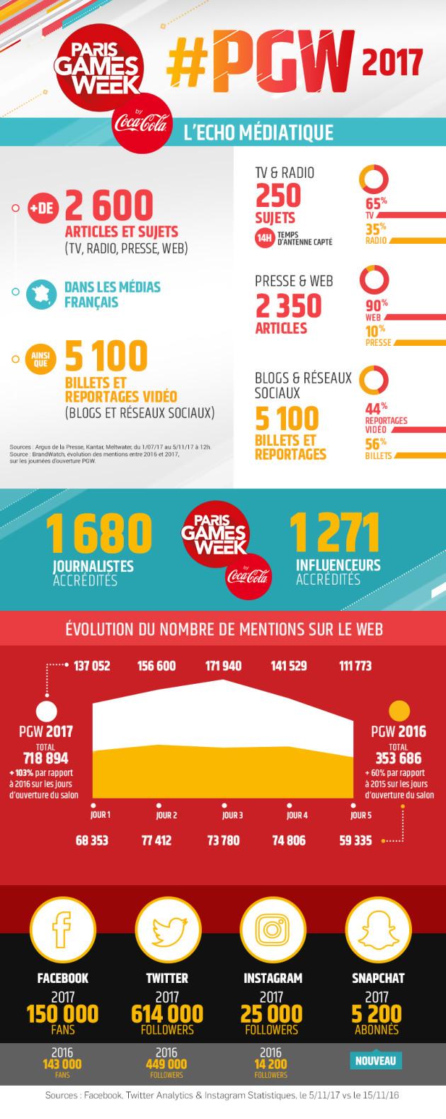 Paris games week 2017 une infographie fait le bilan du salon - Salon du jeu video paris 2017 ...