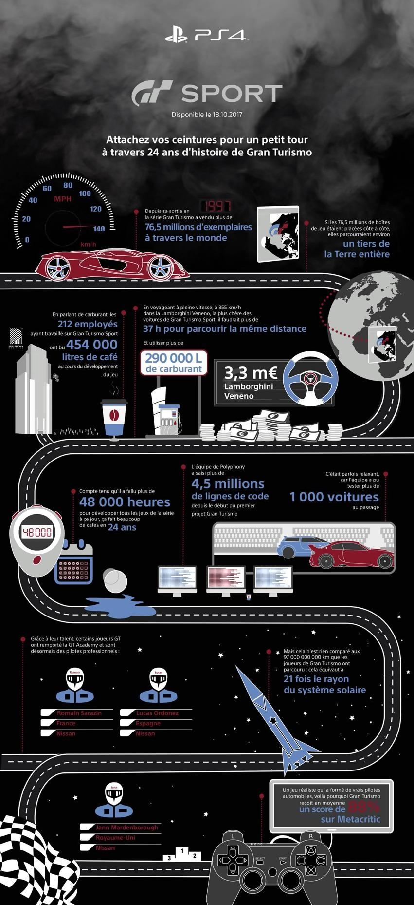 gran turismo sport 24 ans d 39 histoire de la s rie en une infographie. Black Bedroom Furniture Sets. Home Design Ideas