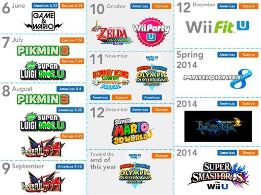 all first party wii u games