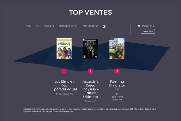 Charts France