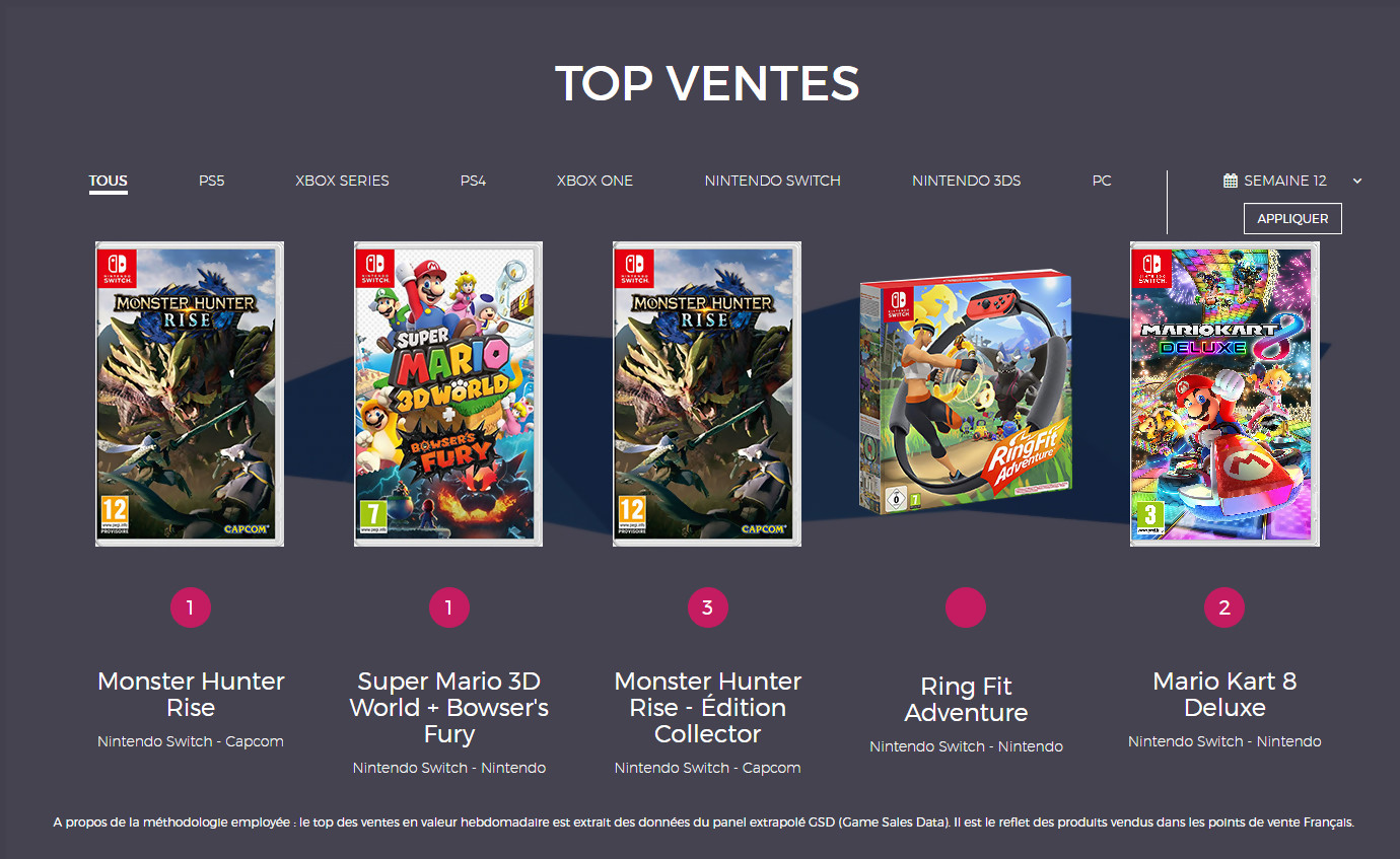 Top des ventes de jeux vidéo en France - page 1- GamAlive