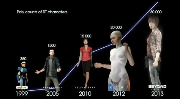 L'évolution technique des personnages des jeux de David Cage